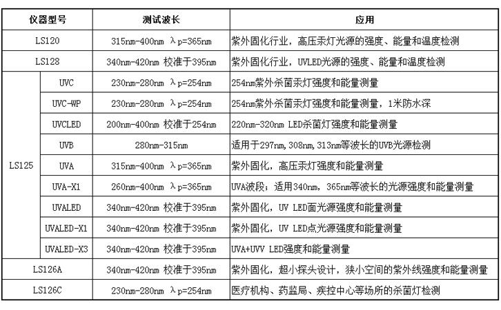 紫外能量检测仪选型表