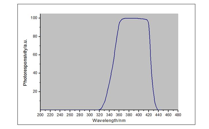 紫外线辐射照度计UVA LED探头光谱响应曲线图