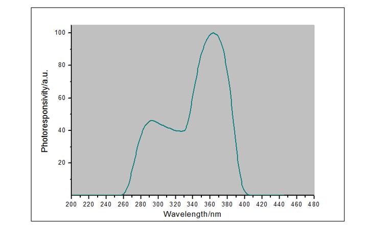 紫外线辐射照度计UVA-X1探头光谱响应曲线