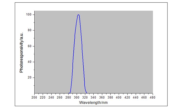 紫外线强度检测仪UVB探头光谱响应曲线