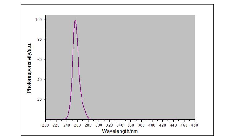 UVC-WP探头光谱响应曲线