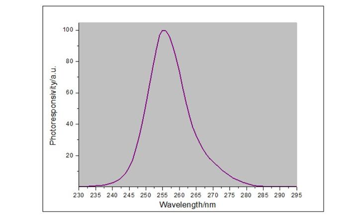 紫外线杀菌能强度检测仪光谱响应曲线