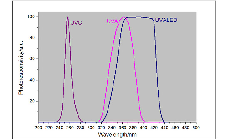 智能通讯紫外线数字探头光谱曲线
