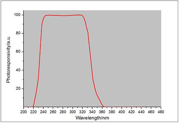 紫外线辐射照度计UVC LED探头光谱响应曲线