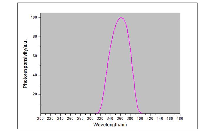 紫外线强度检测仪UVA探头光谱响应曲线