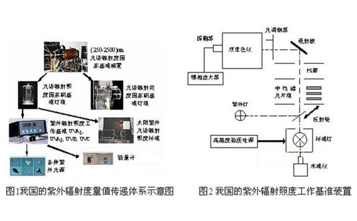 紫外辐射度计量基准装置