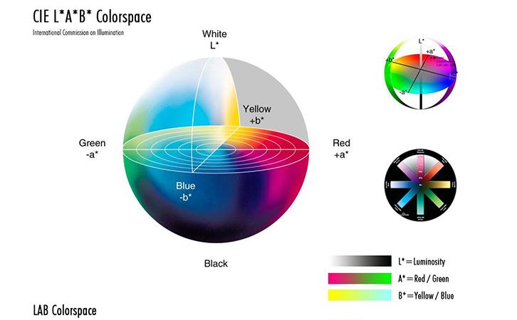 表面色差仪Lab含义